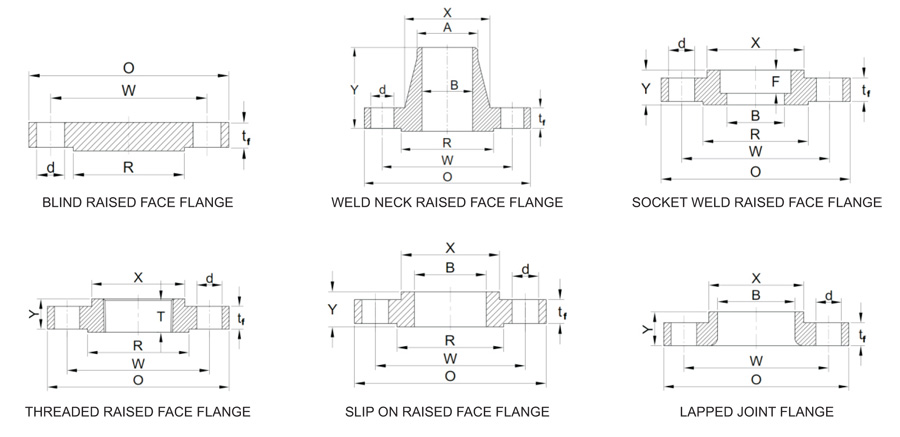 Flanges ASME B16 5 | | Forxar Industries Private Limited